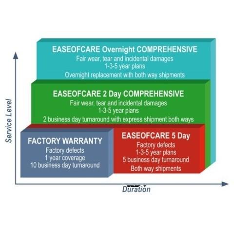 Datalogic EaseOfCare für Cradle BC9X 3 Jahre